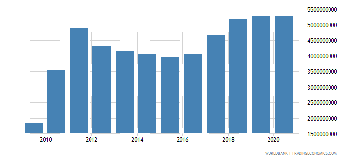 zimbabwe exports of goods services and income bop us dollar wb data