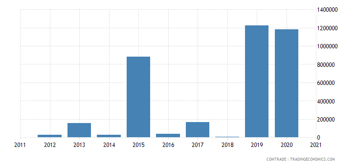zimbabwe exports saudi arabia