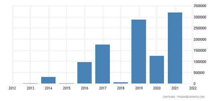 zimbabwe exports singapore