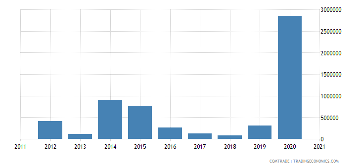zimbabwe exports tanzania