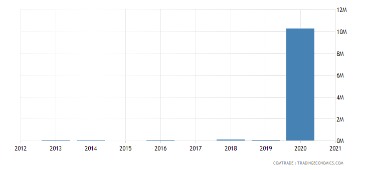 zimbabwe exports ukraine
