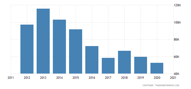 zimbabwe exports zambia