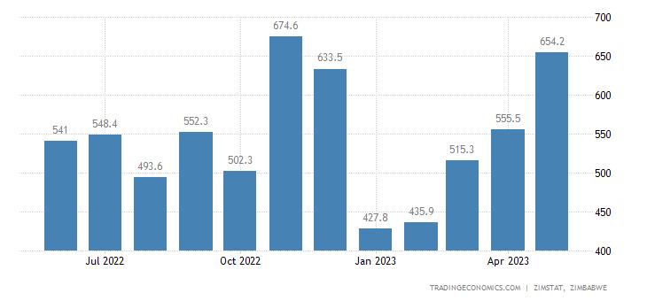 Zimbabwe Exports
