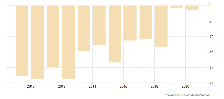 zimbabwe external balance on goods and services percent of gdp wb data