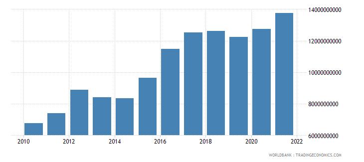 zimbabwe external debt stocks total dod us dollar wb data