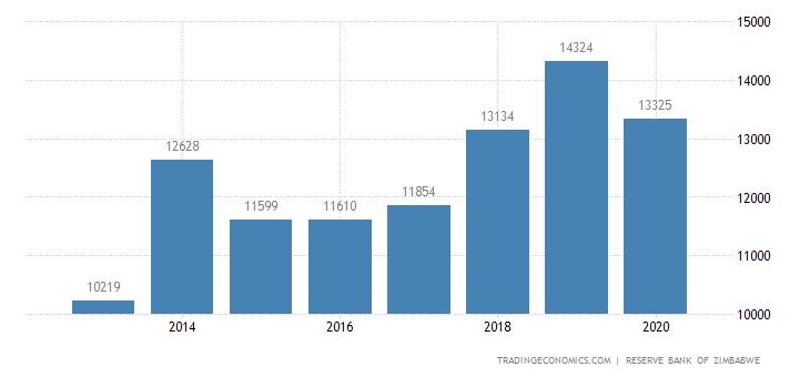 Zimbabwe External Debt