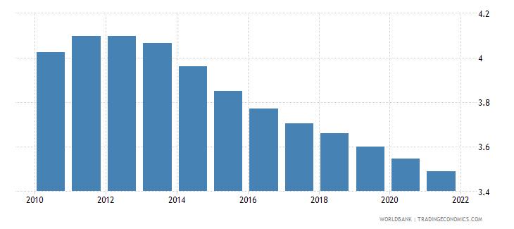 zimbabwe fertility rate total births per woman wb data