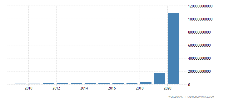 zimbabwe final consumption expenditure current lcu wb data