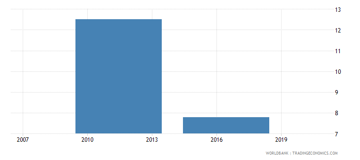 zimbabwe firms with a bank loan or line of credit percent wb data