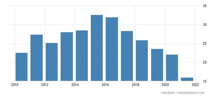 zimbabwe food exports percent of merchandise exports wb data