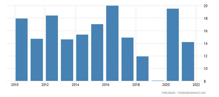 zimbabwe food imports percent of merchandise imports wb data