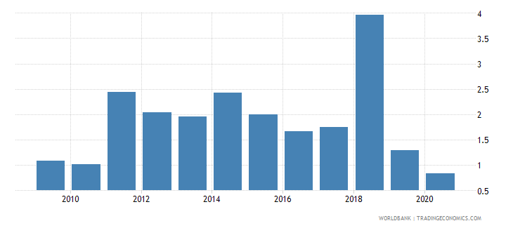 zimbabwe foreign direct investment net inflows percent of gdp wb data