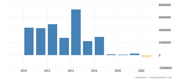 zimbabwe foreign direct investment net outflows bop current us$ wb data