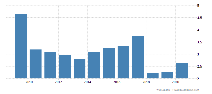 zimbabwe forest rents percent of gdp wb data