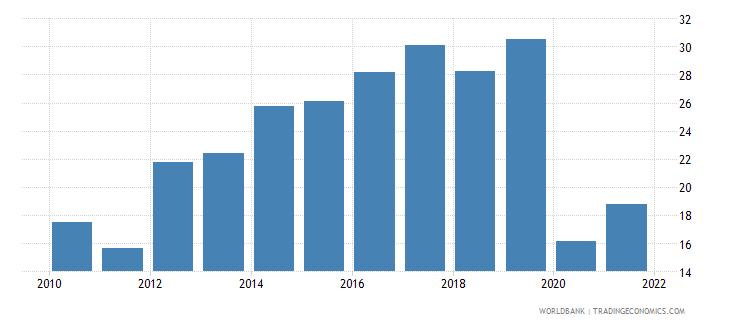 zimbabwe fuel imports percent of merchandise imports wb data