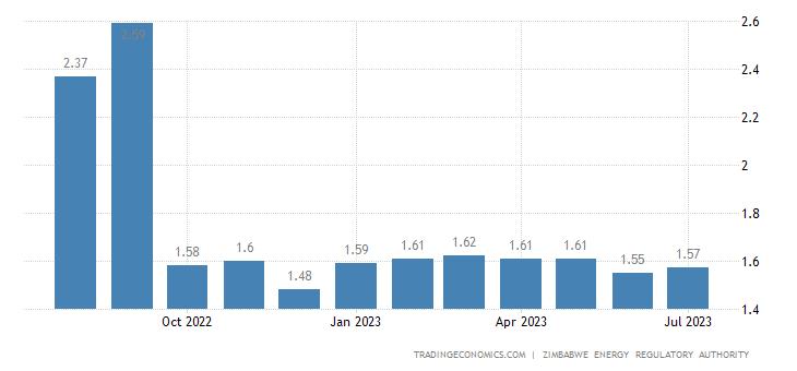 Zimbabwe Gasoline Prices