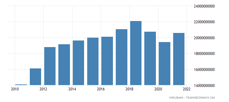 zimbabwe gdp constant 2000 us dollar wb data