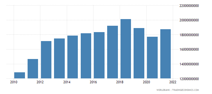 zimbabwe gdp constant lcu wb data