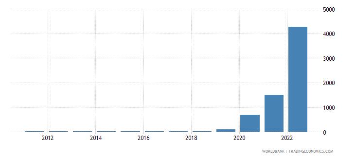 zimbabwe gdp deflator base year varies by country wb data