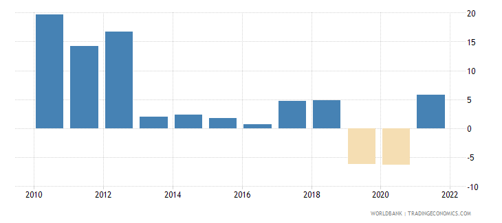 zimbabwe gdp growth annual percent 2010 wb data