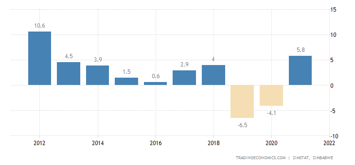 Zimbabwe GDP Annual Growth Rate