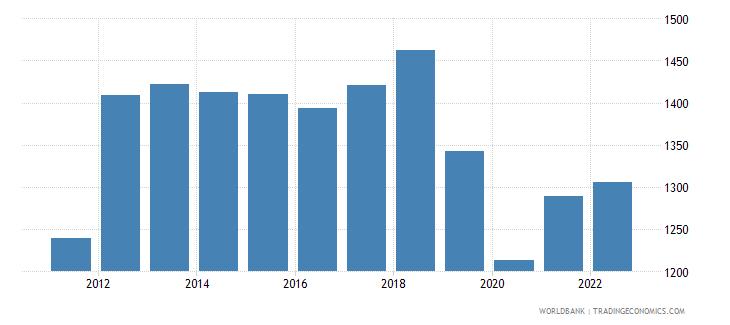 zimbabwe gdp per capita constant 2000 us dollar wb data