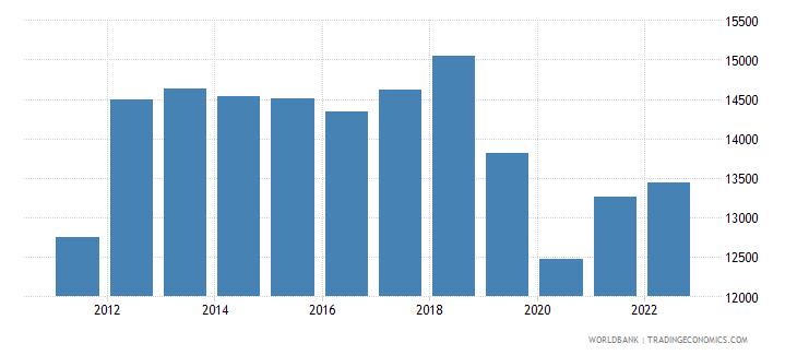 zimbabwe gdp per capita constant lcu wb data