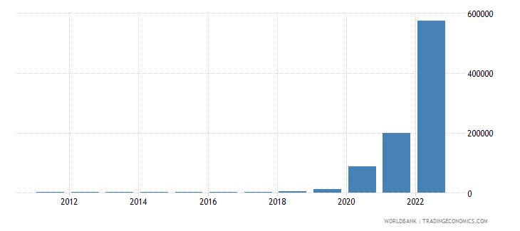 zimbabwe gdp per capita current lcu wb data