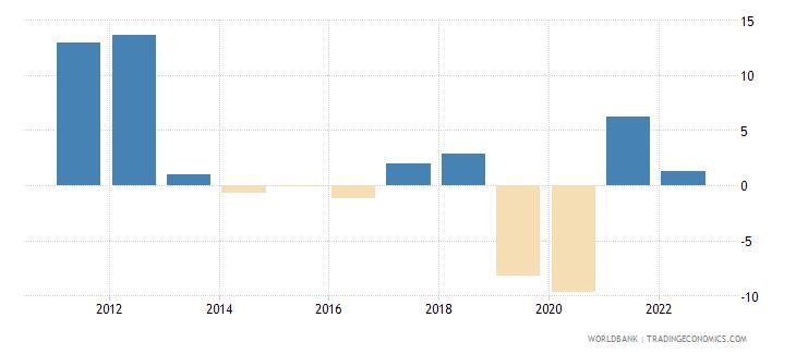 zimbabwe gdp per capita growth annual percent wb data