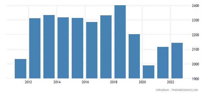 zimbabwe gdp per capita ppp constant 2005 international dollar wb data