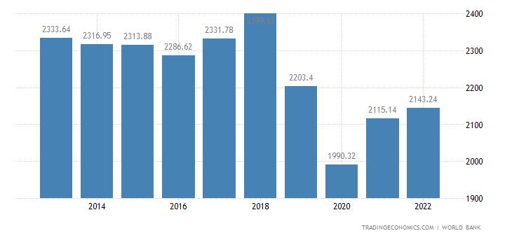 Zimbabwe GDP Per Capita Ppp