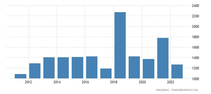 zimbabwe gdp per capita us dollar wb data
