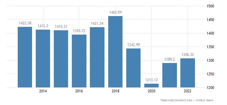 Zimbabwe GDP per capita