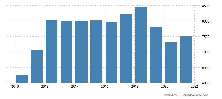 zimbabwe gdp per person employed constant 1990 ppp dollar wb data