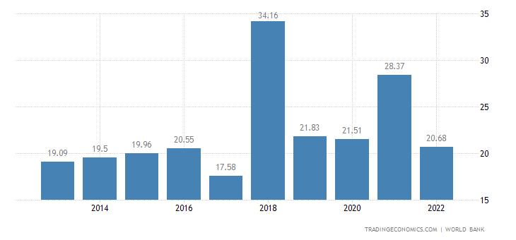 Zimbabwe GDP