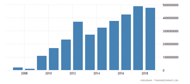 zimbabwe general government final consumption expenditure constant 2000 us dollar wb data