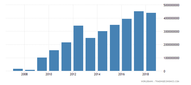 zimbabwe general government final consumption expenditure constant lcu wb data