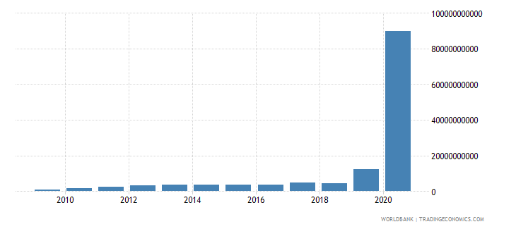 zimbabwe general government final consumption expenditure current lcu wb data