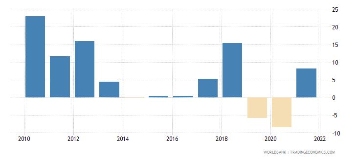 zimbabwe gni growth annual percent wb data