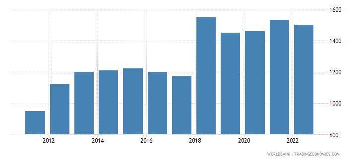 zimbabwe gni per capita atlas method us dollar wb data
