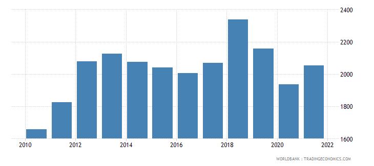 zimbabwe gni per capita ppp constant 2011 international $ wb data