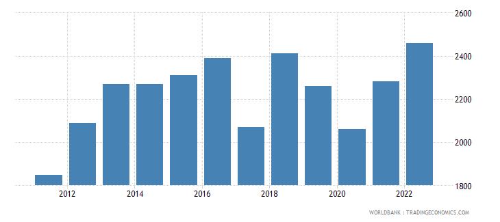 zimbabwe gni per capita ppp us dollar wb data