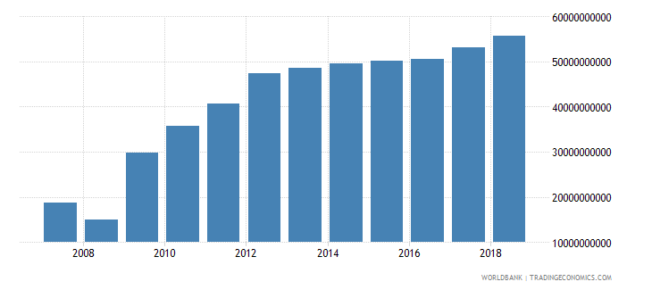 zimbabwe gni ppp constant 2011 international $ wb data