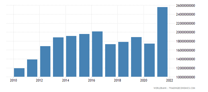 zimbabwe gni us dollar wb data