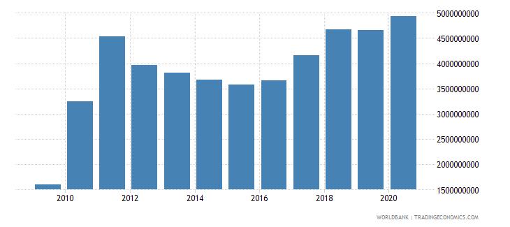 zimbabwe goods exports bop us dollar wb data