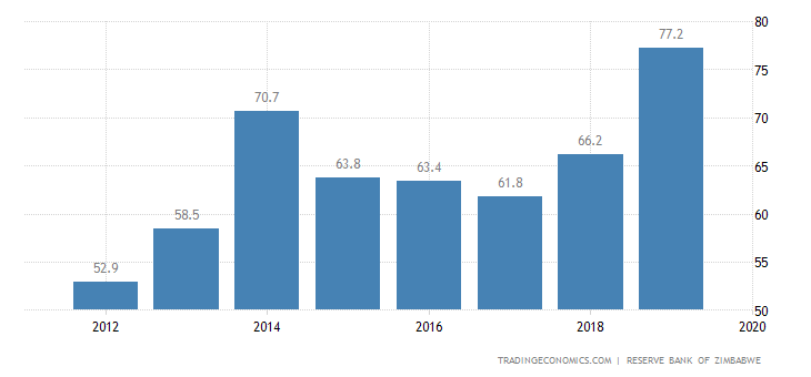 Zimbabwe External Debt to GDP