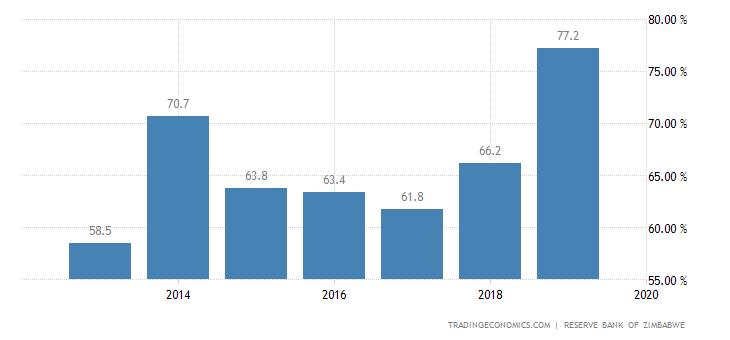Zimbabwe External Debt to GDP