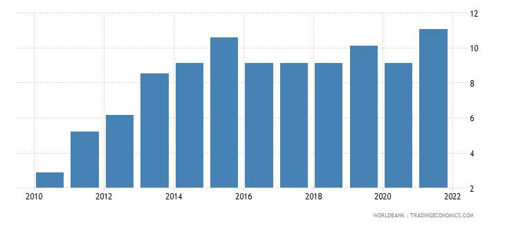 zimbabwe government effectiveness percentile rank wb data