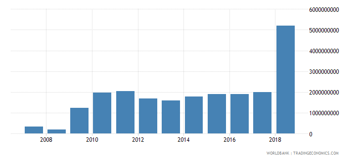 zimbabwe gross capital formation constant lcu wb data