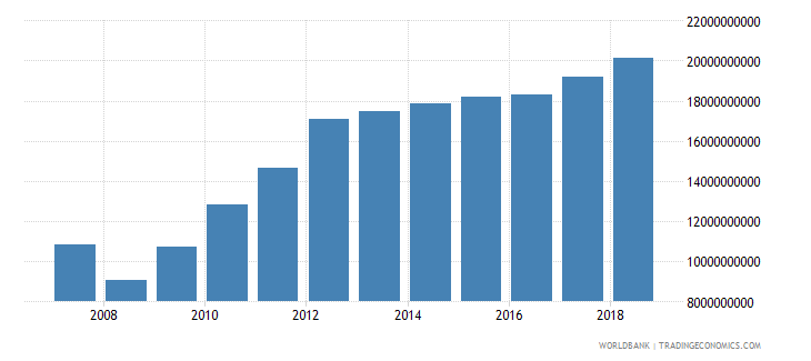 zimbabwe gross domestic income constant lcu wb data